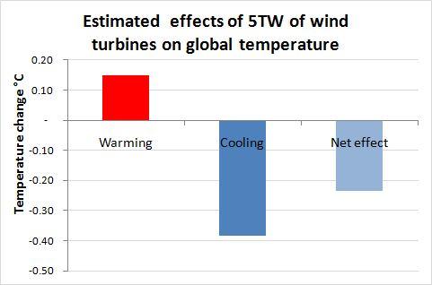 Wind turbines and warming