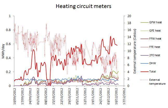 Temperature trace